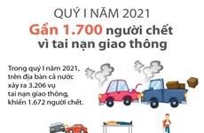 Gần 1.700 người chết vì tai nạn giao thông trong quý 1