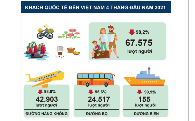 Khách quốc tế đến Việt Nam giảm 25,8% so với năm ngoái