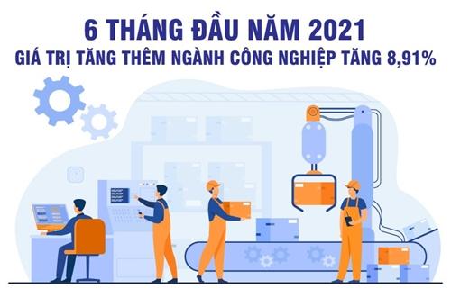 6 tháng đầu năm 2021: Giá trị tăng thêm ngành công nghiệp tăng 8,91%