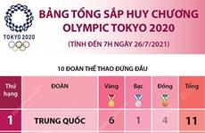 Bảng tổng sắp huy chương Olympic Tokyo 2020 tính đến 7h ngày 26/7