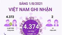 [Infographics] Thông tin về số ca mắc COVID-19 tại Việt Nam sáng 1/8