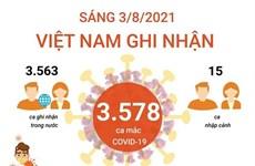 [Infographics] Các địa phương có số ca mắc mới cao nhất trong sáng 3/8