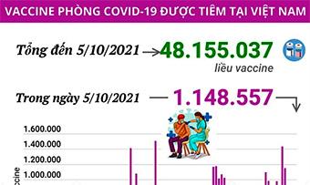 Việt Nam đã tiêm hơn 48 triệu liều vaccine COVID-19