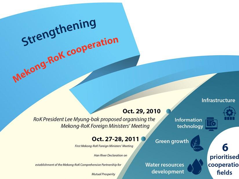 Strengthening Mekong-RoK cooperation