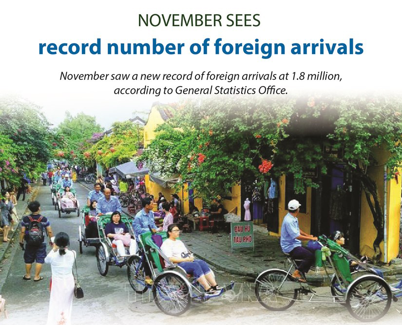 November sees record 1.8 million foreign arrivals