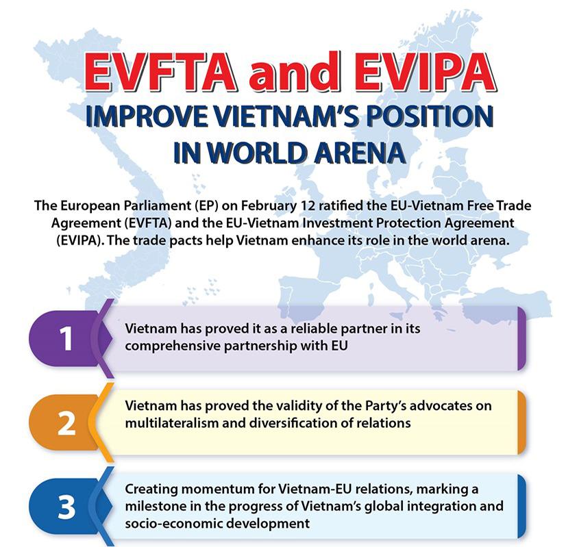 EVFTA, EVIPA improve Vietnam's position in world arena