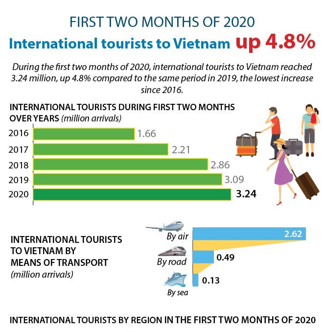 International tourists to Vietnam up 4.8% in first two months of 2020