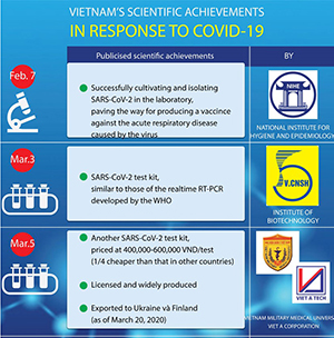 Vietnam's scientific achievements in response to COVID-19