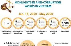 Highlights in anti-corruption works in Vietnam