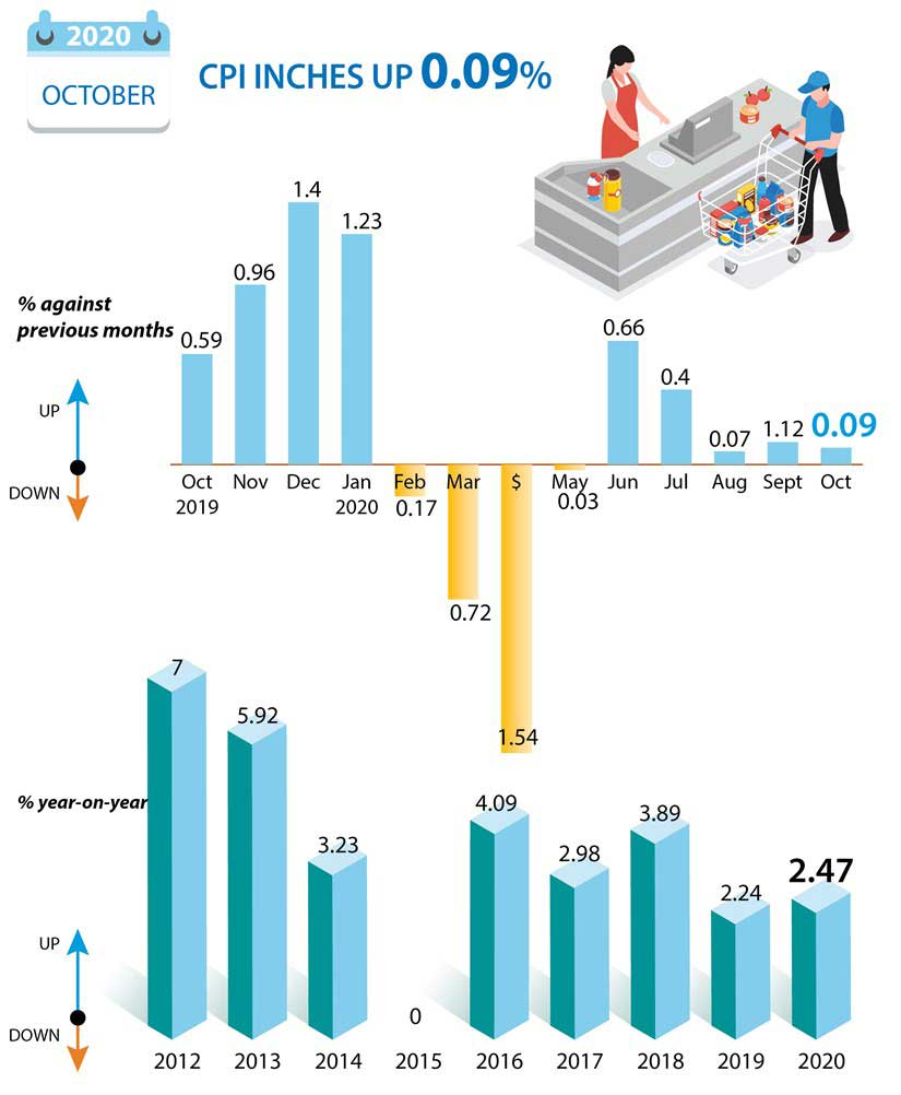 CPI in October inches up 0.09 percent