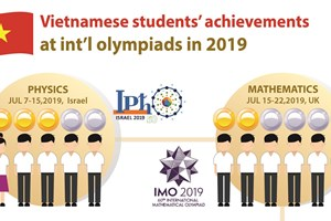 Vietnamese students' achievements at int'l olympiads