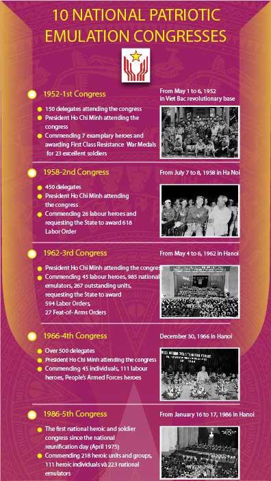 10 National Patriotic Emulation Congresses