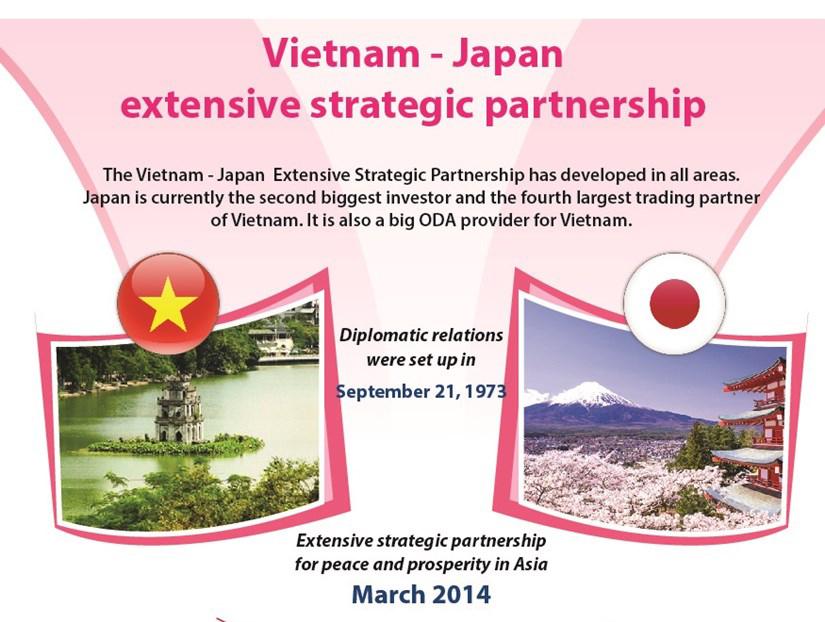 Vietnam- Japan extensive strategic partnership