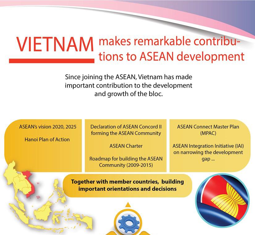 Vietnam makes remarkable contribution to ASEAN development