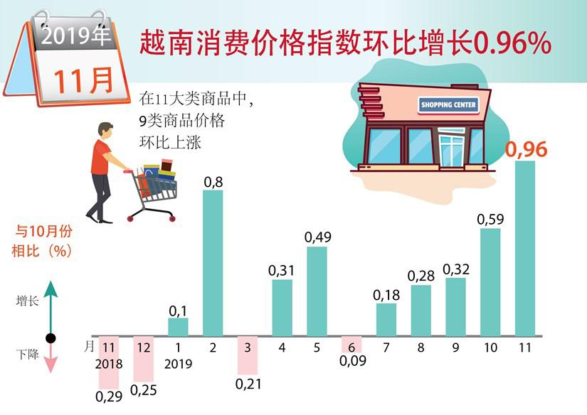 越南消费价格指数环比增长0.96%