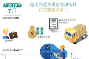 图表新闻:越南制造业采购经理指数 在东盟排名第二