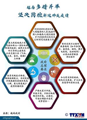 图表新闻:越南多措并举坚决防控新冠肺炎疫情