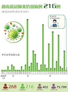 图表新闻:越南新冠肺炎治愈病例 216例