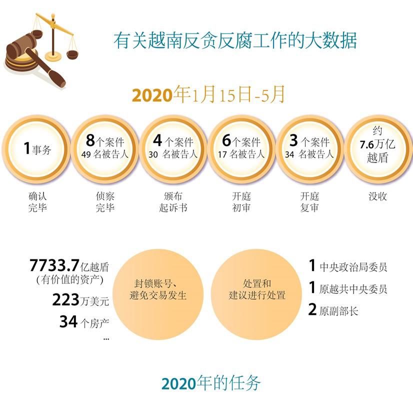 图表新闻:越南在反贪反腐工作取得一定的成果