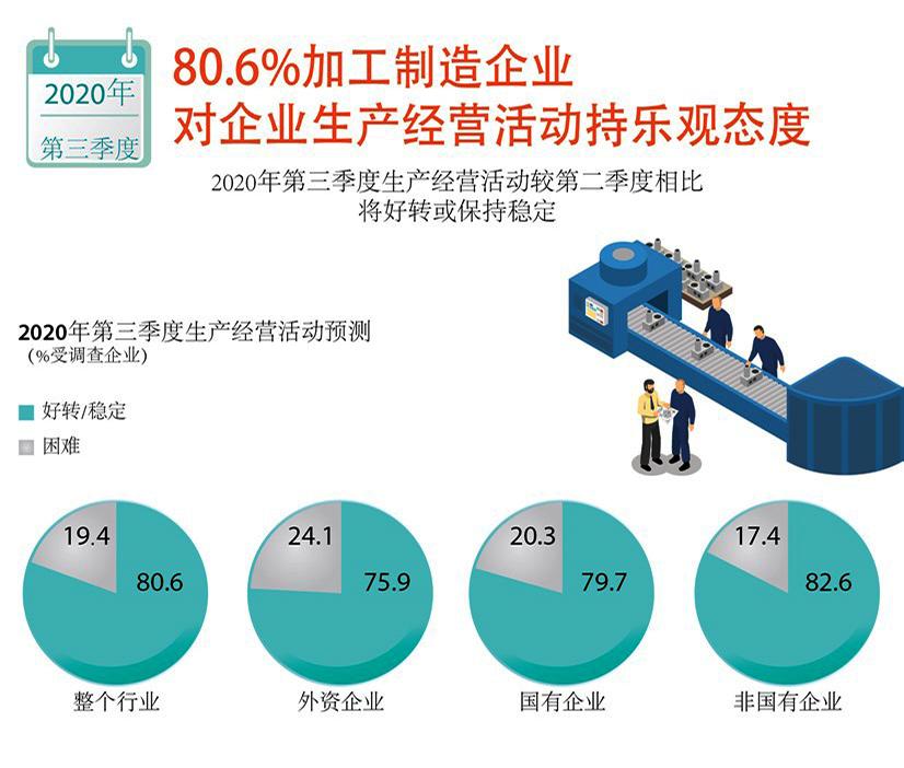 图表新闻:80.6%加工制造企业对企业生产经营活动持乐观态度